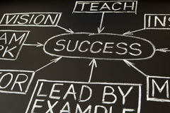 Success flow chart on a blackboard 2. 'Success' flow chart made with white chalk on a blackboard Stock Photos