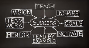 Success flow chart on a blackboard. Success flow chart made with white chalk on a blackboard Royalty Free Stock Photo