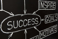 Success flow chart on a blackboard. Closeup image of 'Success' flow chart made with white chalk on a blackboard Royalty Free Stock Image