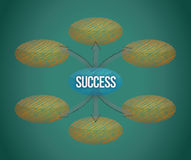 Success flow chart on a blackboard Stock Photos