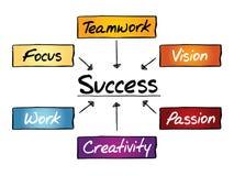 Success flow chart stock illustration