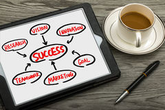 Success flow chart hand drawing on tablet pc Royalty Free Stock Images