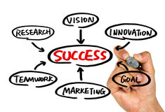 Success flow chart hand drawing on whiteboard Royalty Free Stock Image
