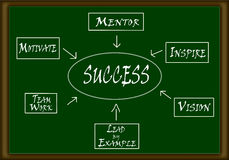 Success flow chart royalty free illustration