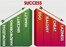 Success knowledge hardworking and sincerity. Humility, ego, jealousy and cheat, laziness for success Stock Images