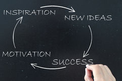 Success, motivation, new ideas Royalty Free Stock Image