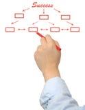 Success organization chart. Businessman drawing success organization chart on a white board Royalty Free Stock Photo