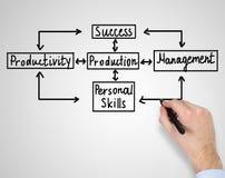 Success plan Stock Photography