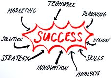 Success strategy diagram. Business handwriten diagram for success strategy Royalty Free Stock Photos