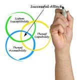 Successful Attack Stock Image
