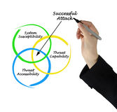 Successful Attack Royalty Free Stock Photo