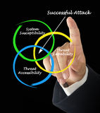 Successful Attack Stock Photos