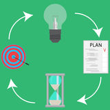 Successful business cycle idea plan time and goal Royalty Free Stock Photo