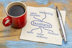 Successful business ingredients concept Royalty Free Stock Images