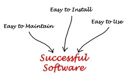 Successful Software Stock Image