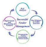 Successful Vendor Management stock illustration