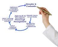 Successie Planning & Beheer stock afbeelding