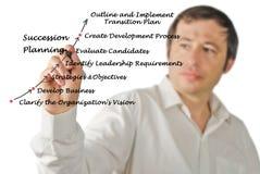 Successie Planningsproces stock foto