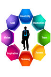 Succession concept. The succession concept of businessman Stock Photography