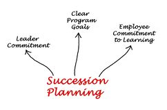 Succession Planning. Important components of Succession Planning Stock Photography
