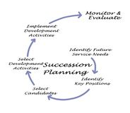 Succession Planning Process. Steps in Succession Planning Process Royalty Free Stock Photography