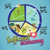 Suficiente economía La nueva teoría del gráfico de sectores de la agricultura infohraphic - ejemplo del vector ilustración del vector