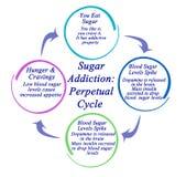 Sugar Addiction: Ciclo perpétuo ilustração do vetor