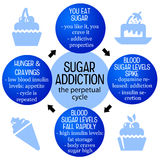 Sugar addiction. Fighting against the perpetual cycle of sugar addiction Royalty Free Stock Photos