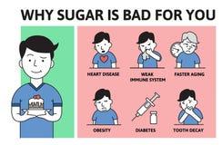 Sugar Addiction micidiale Perché lo zucchero è cattivo manifesto di informazioni con testo e personaggio dei cartoni animati Illu illustrazione vettoriale