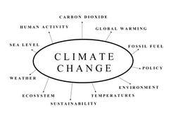 Sujets de changement climatique illustration stock