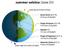 Summer Solstice America Stock Photo
