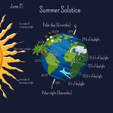 Summer solstice infographic with climate zones and day duration, and some cartoon summer symbols on the planet Earth. Summer solstice June 21 infographic with vector illustration