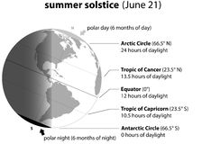 Summer Solstice June Stock Image