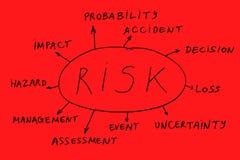 Sumário vermelho do risco Fotos de Stock Royalty Free
