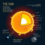 The Sun detailed structure with layers vector illustration. Outer space science concept banner. Royalty Free Stock Images