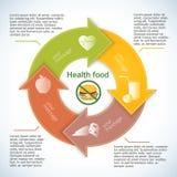 Sund-livsstil-hamburgare-ingen-broschyr-pil-i-en-cirkel Fotografering för Bildbyråer