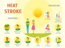 Sunstroke Symptoms Card Poster. Vector Stock Image