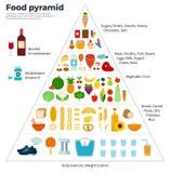Sunt äta för mathandbokpyramid Arkivfoto