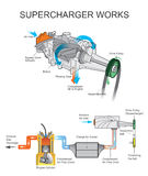 Supercharger works.  Royalty Free Stock Photography