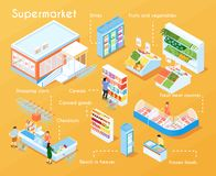 Supermarket Isometric Flowchart. Supermarket flowchart with canned goods frozen food fresh meet counter shopping carts reach in freezer isometric elements vector Stock Illustration