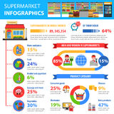 Supermarket Infographics Set Stock Image