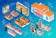 Supermarket Isometric Concept Royalty Free Stock Photos