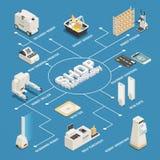 Supermarket technologii Isometric Flowchart ilustracji