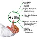 Supplier Relationship Management. Man presenting Supplier Relationship Management Stock Image