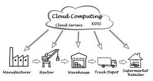 Supply Chain. Cloud Computing in Supply Chain Stock Photos