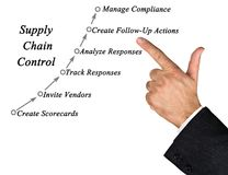 Supply Chain Control Stock Photo