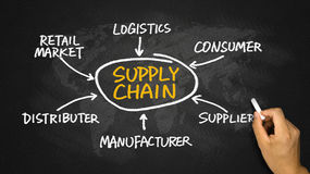 Supply chain diagram hand drawing on chalkboard. Supply chain concept diagram hand drawing on chalkboard Royalty Free Stock Photo