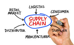 Supply chain diagram hand drawing on whiteboard. Supply chain concept diagram hand drawing on whiteboard Royalty Free Stock Photo