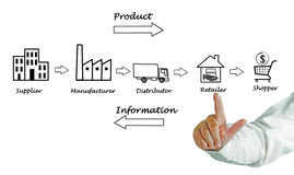 Supply chain diagram Royalty Free Stock Photos