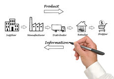Supply chain diagram Stock Photo